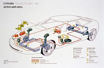 Kallistuksenesto oli toteutettu kahdella hydraulisylinterillä. Auto kallistui yhden asteen sisäkurvin puolelle.