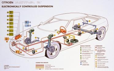 Aktiivijousituksessa oli kova ja pehmeä jousitustila, kuten XM:ssä tuotannossa olleessa Hydractive-jousituksessa.