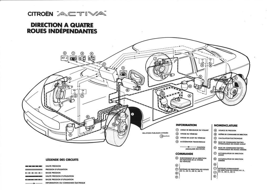 Activa 1988– kaikkien aikojen teknisin Citroën