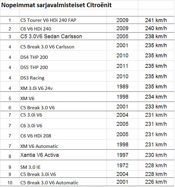 Taulukkko -Nopeimmat Citroenit